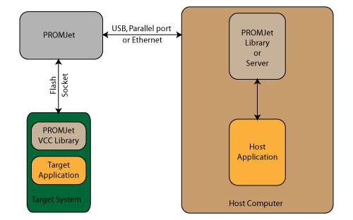 Flash & EPROM Emulators for Embedded Systems : PROMJet